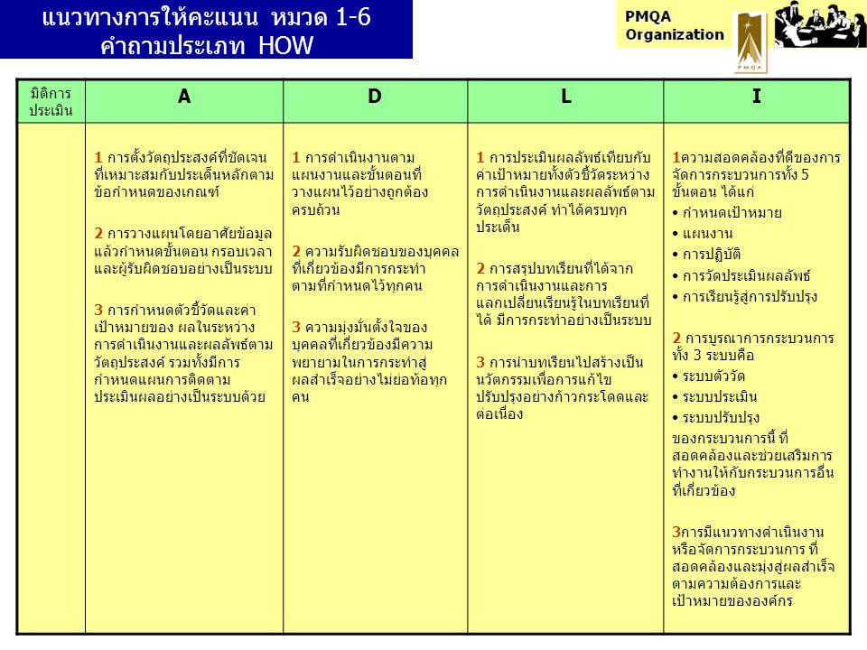 แนวทางการให้คะแนน หมวด 1-6 คำถามประเภท HOW