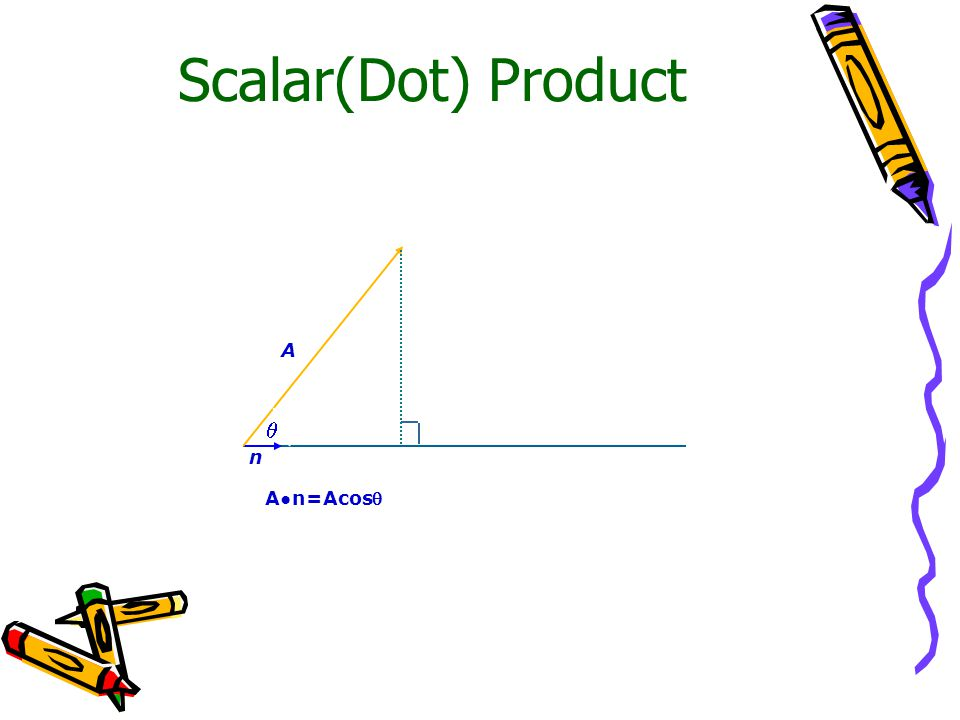 Scalar(Dot) Product A  n A●n=Acos
