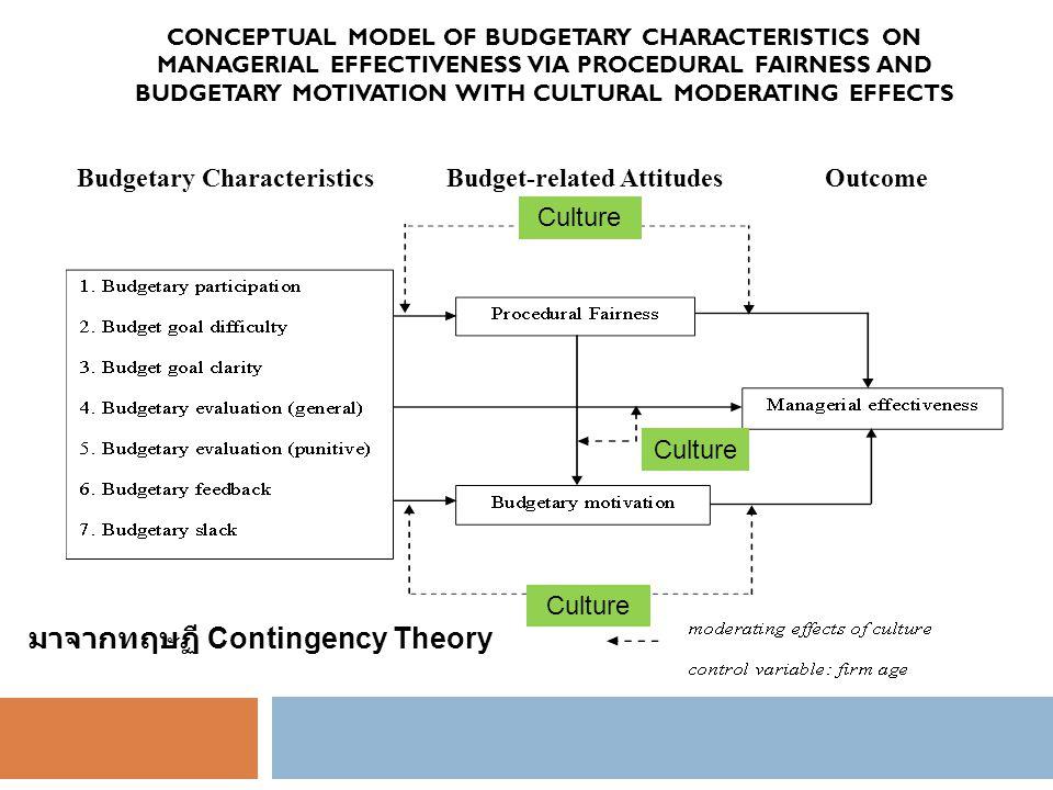 มาจากทฤษฏี Contingency Theory