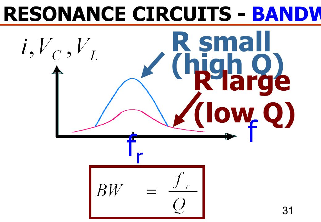 RESONANCE CIRCUITS - BANDWIDTH