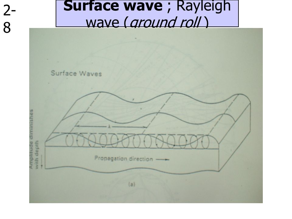 Surface wave ; Rayleigh wave (ground roll )