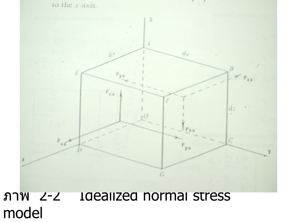 ภาพ 2-2 Idealized normal stress model
