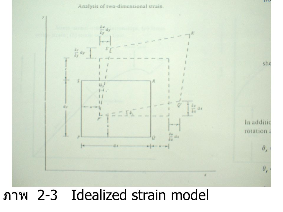 ภาพ 2-3 Idealized strain model