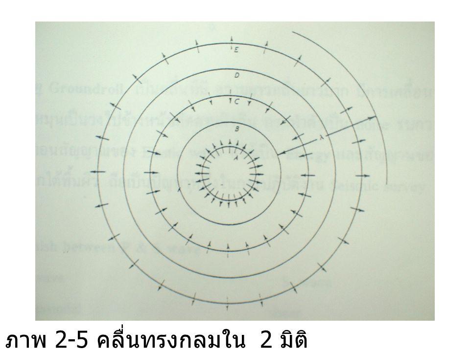 ภาพ 2-5 คลื่นทรงกลมใน 2 มิติ