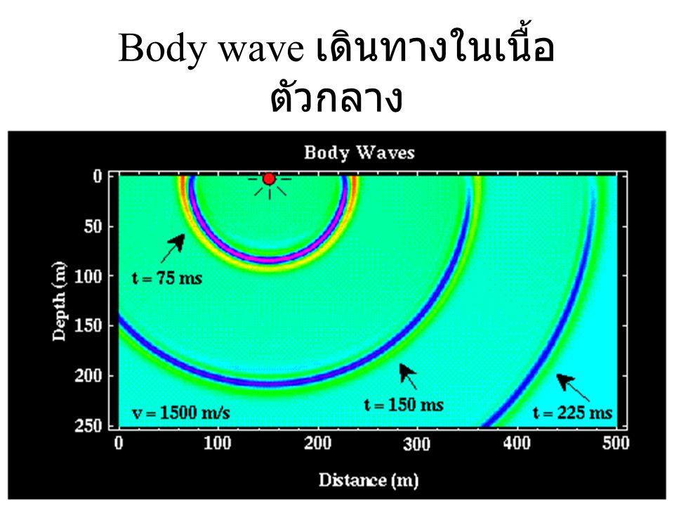 Body wave เดินทางในเนื้อตัวกลาง
