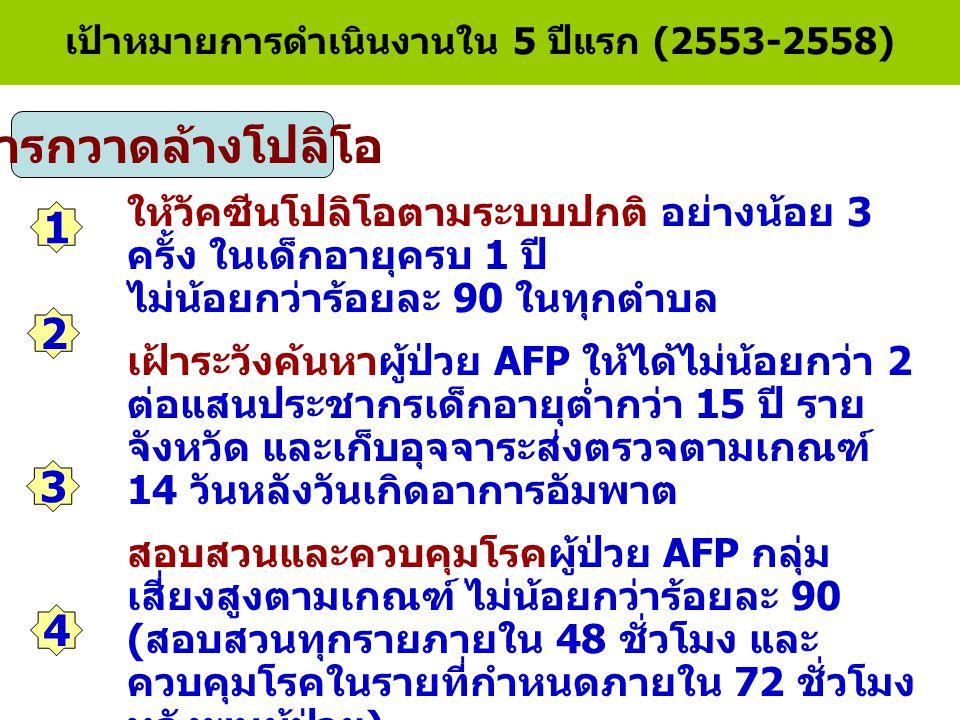 เป้าหมายการดำเนินงานใน 5 ปีแรก (2553-2558)
