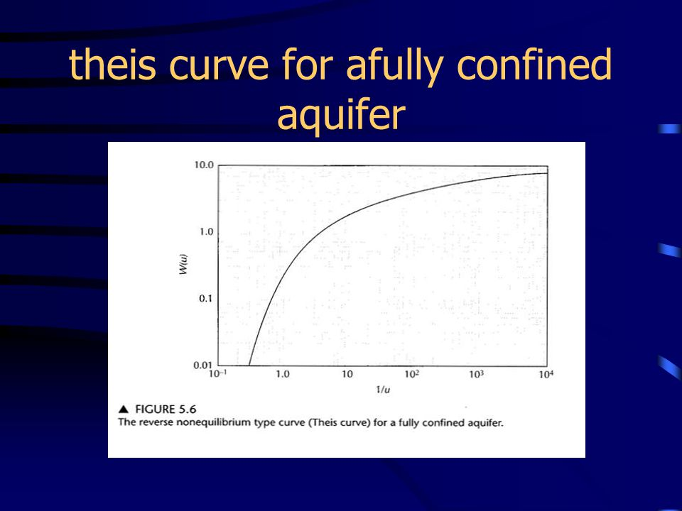 theis curve for afully confined aquifer