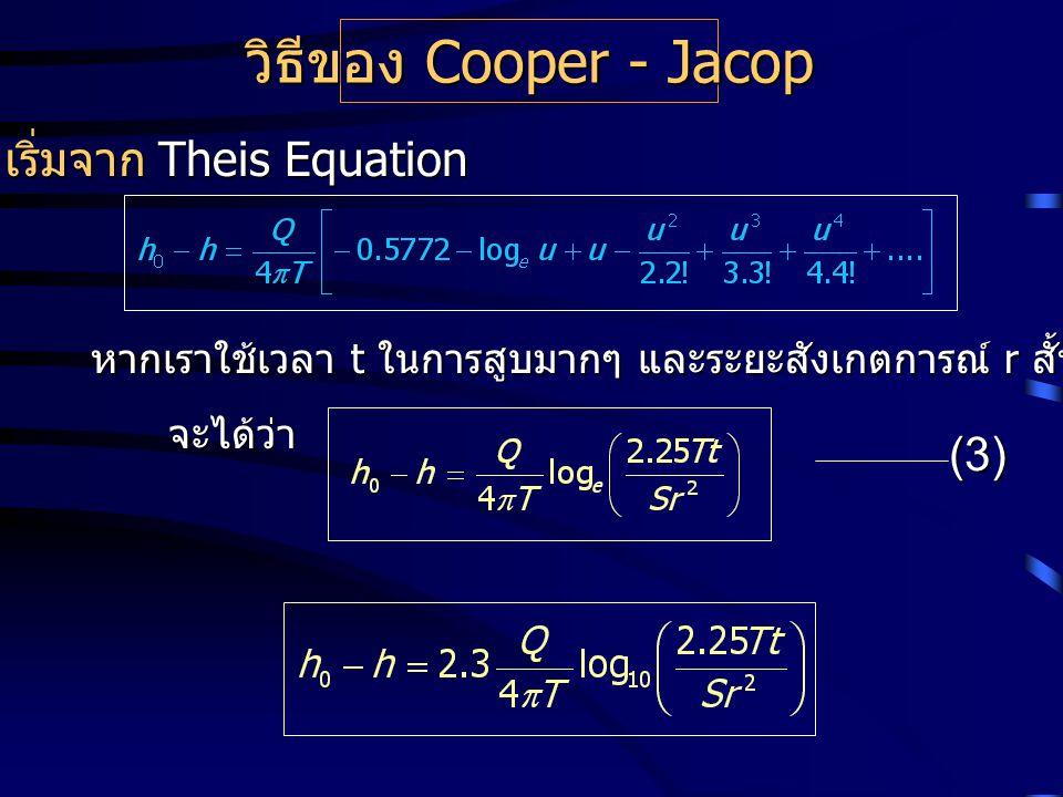 เริ่มจาก Theis Equation