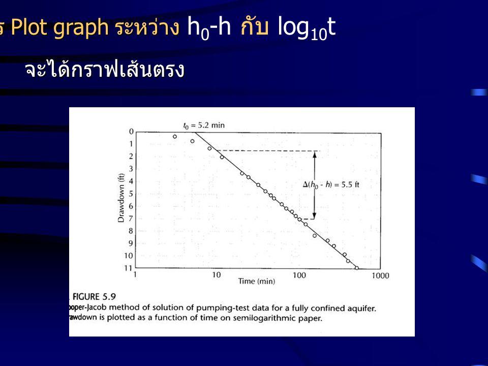 ทำการ Plot graph ระหว่าง h0-h กับ log10t