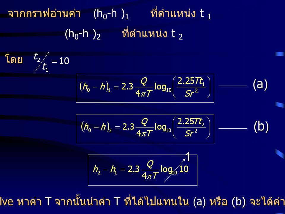 Solve หาค่า T จากนั้นนำค่า T ที่ได้ไปแทนใน (a) หรือ (b) จะได้ค่า S