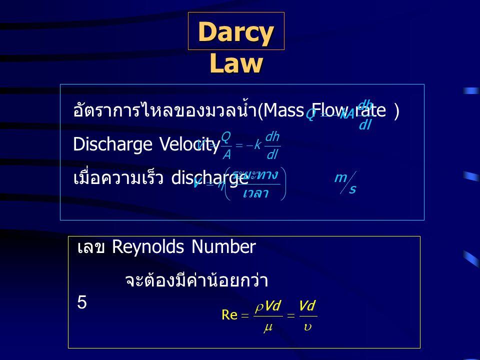Darcy Law อัตราการไหลของมวลน้ำ(Mass Flow rate ) Discharge Velocity