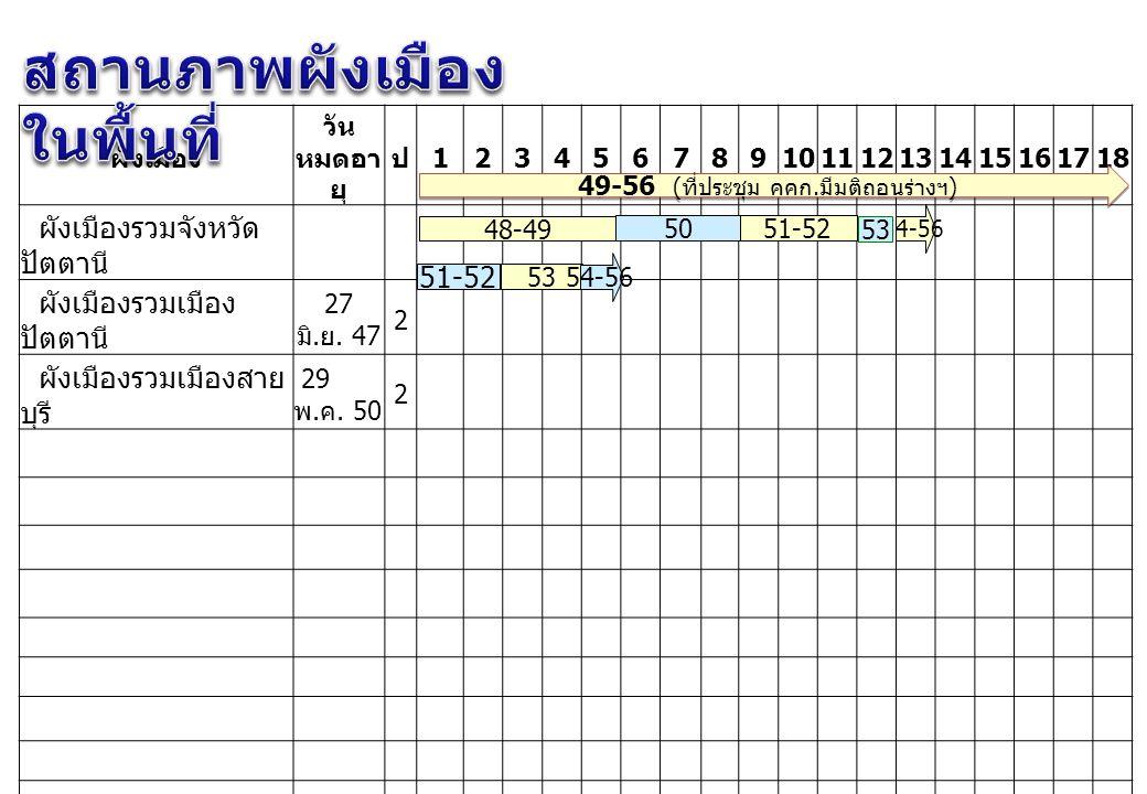 49-56 (ที่ประชุม คคก.มีมติถอนร่างฯ)