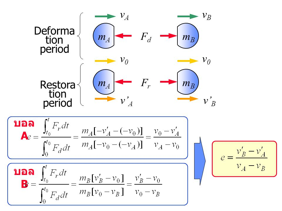 vA vB Deformation period mA Fd mB v0 v0 mA Fr mB Restoration period v'A v'B บอล A บอล B