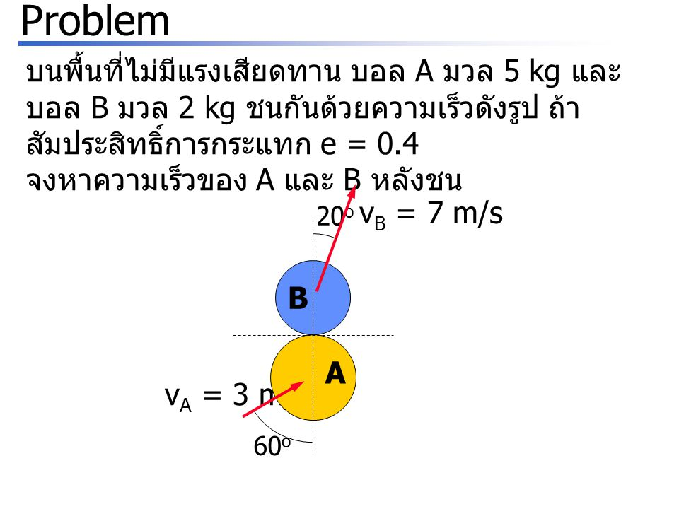 Problem บนพื้นที่ไม่มีแรงเสียดทาน บอล A มวล 5 kg และบอล B มวล 2 kg ชนกันด้วยความเร็วดังรูป ถ้าสัมประสิทธิ์การกระแทก e = 0.4.