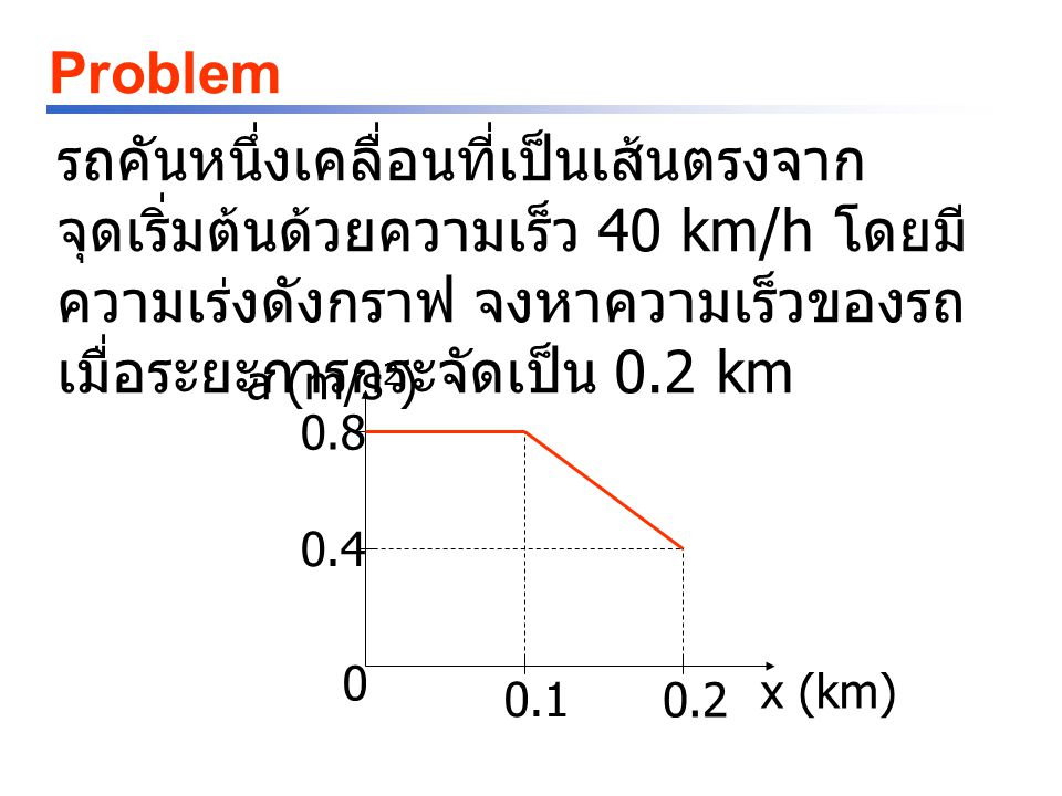 Problem รถคันหนึ่งเคลื่อนที่เป็นเส้นตรงจากจุดเริ่มต้นด้วยความเร็ว 40 km/h โดยมีความเร่งดังกราฟ จงหาความเร็วของรถเมื่อระยะการกระจัดเป็น 0.2 km.