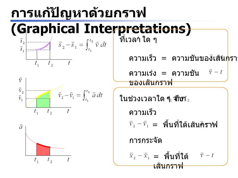 การแก้ปัญหาด้วยกราฟ (Graphical Interpretations)