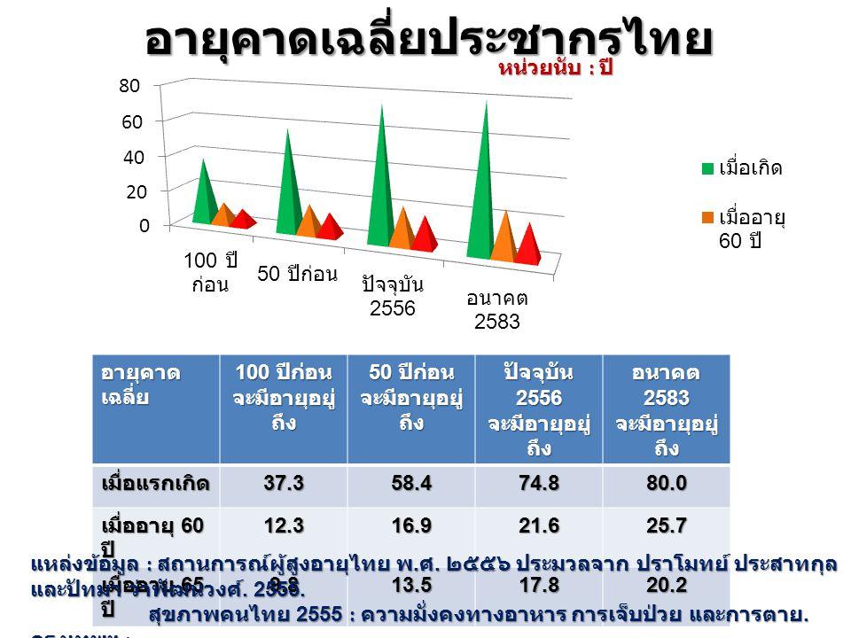 อายุคาดเฉลี่ยประชากรไทย
