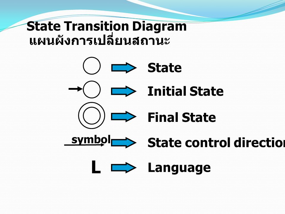 L State Transition Diagram แผนผังการเปลี่ยนสถานะ State Initial State