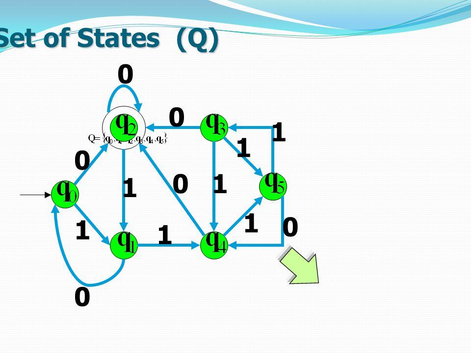 Set of States (Q) 1