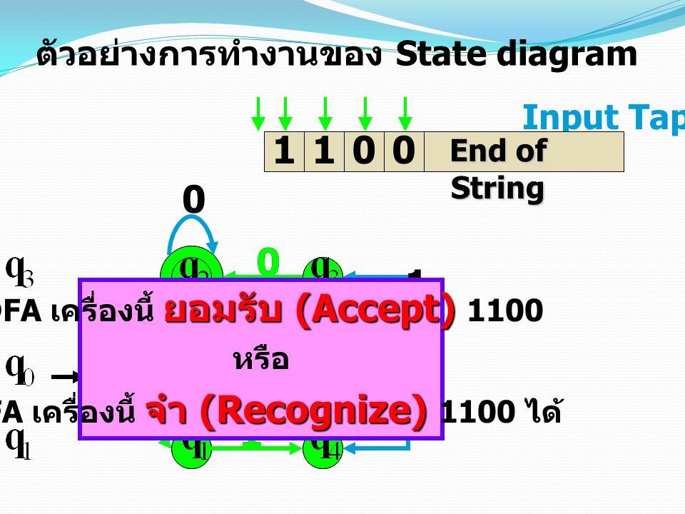 1 1 1 1 1 1 1 1 1 ตัวอย่างการทำงานของ State diagram Input Tap