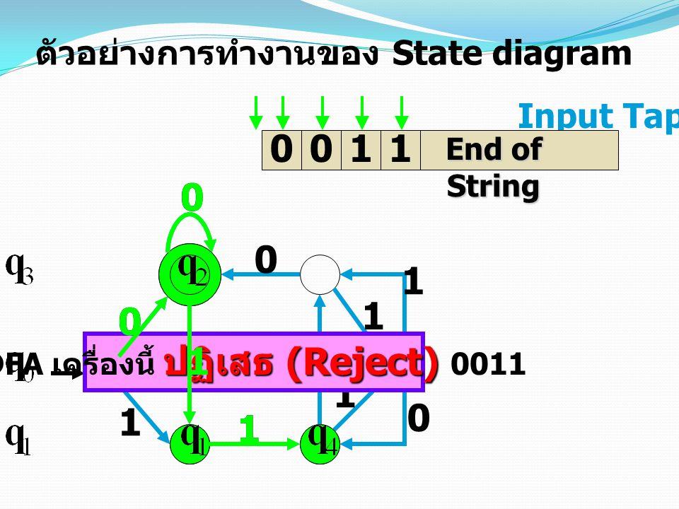 DFA เครื่องนี้ ปฏิเสธ (Reject) 0011