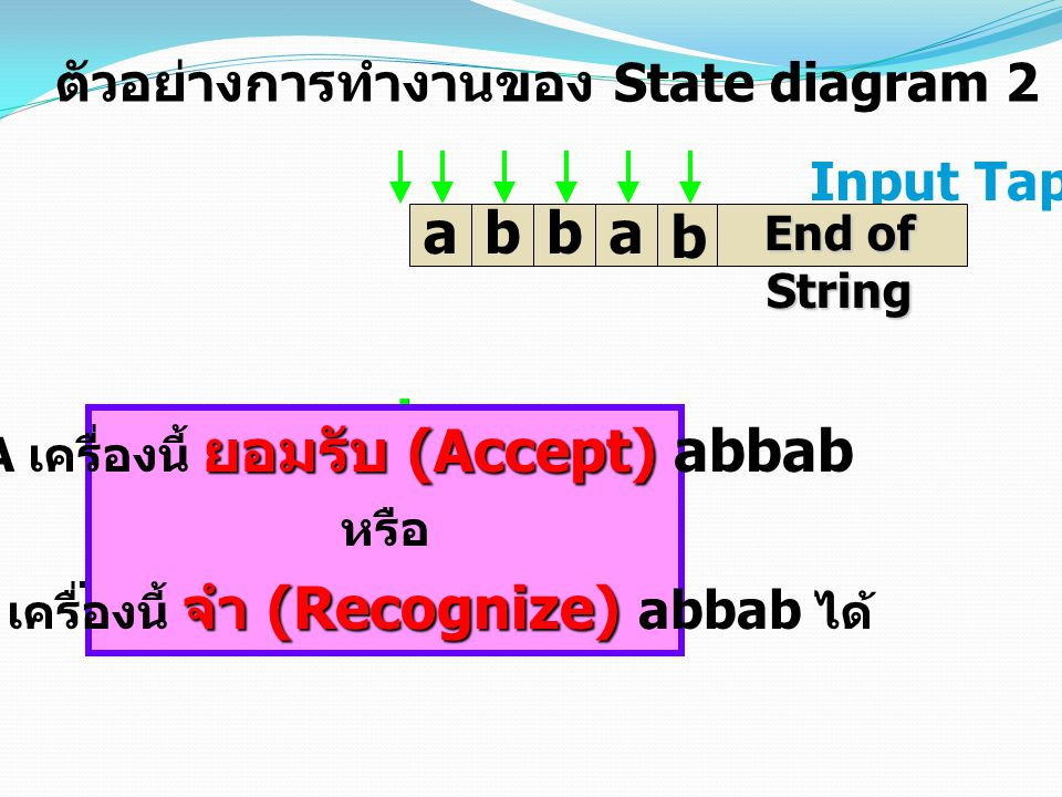 C C A A B B b a b b a ตัวอย่างการทำงานของ State diagram 2 Input Tap b