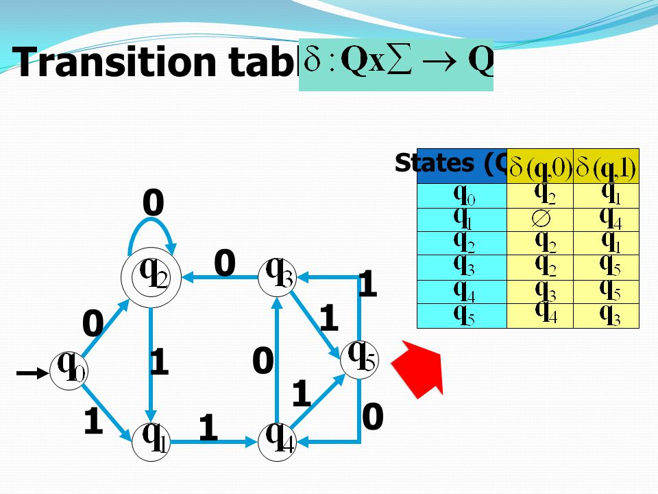 Transition table States (Q) 1