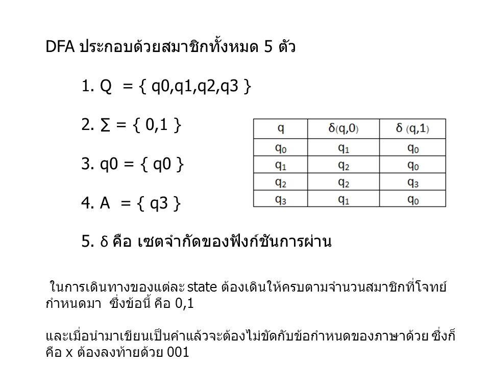 DFA ประกอบด้วยสมาชิกทั้งหมด 5 ตัว 1. Q = { q0,q1,q2,q3 }