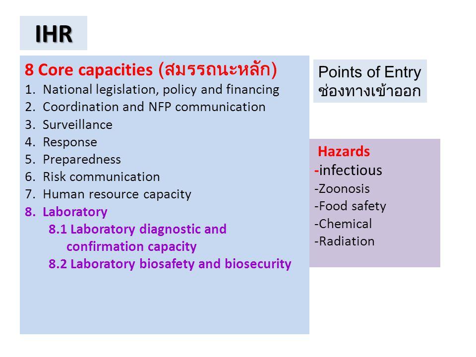 IHR 8 Core capacities (สมรรถนะหลัก) Points of Entry ช่องทางเข้าออก