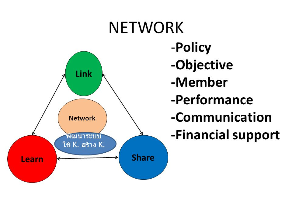 NETWORK -Policy -Objective -Member -Performance -Communication