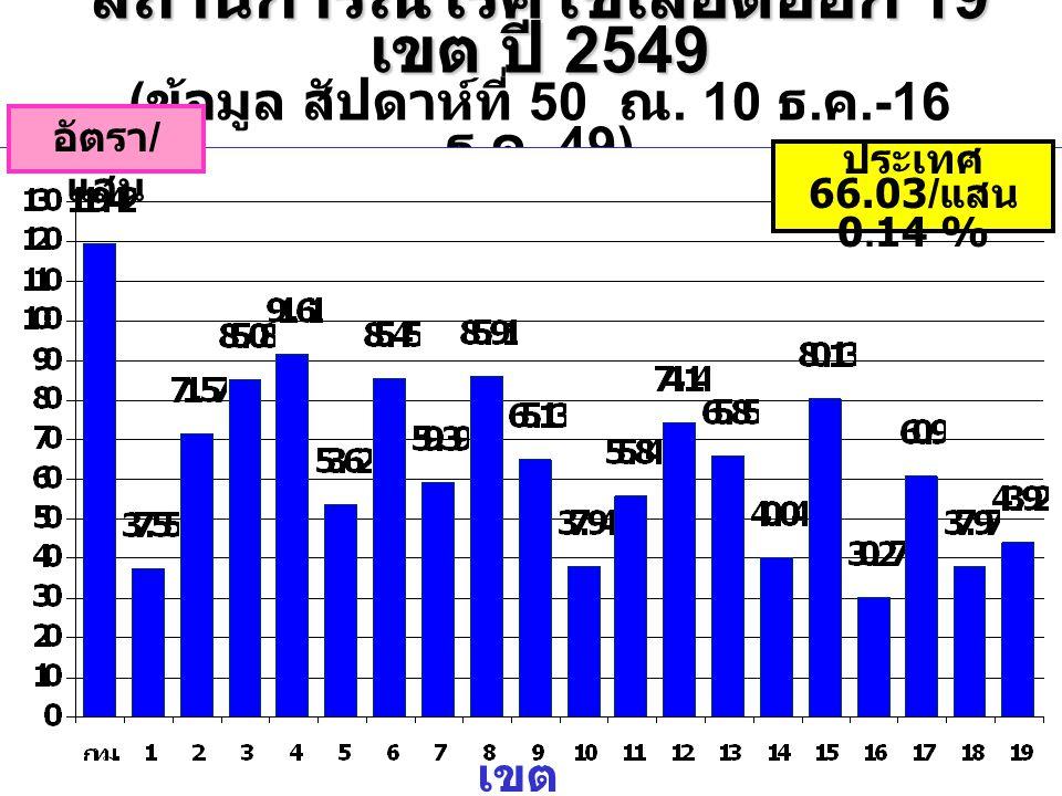 สถานการณ์โรคไข้เลือดออก 19 เขต ปี 2549 (ข้อมูล สัปดาห์ที่ 50 ณ. 10 ธ.ค.-16 ธ.ค. 49)