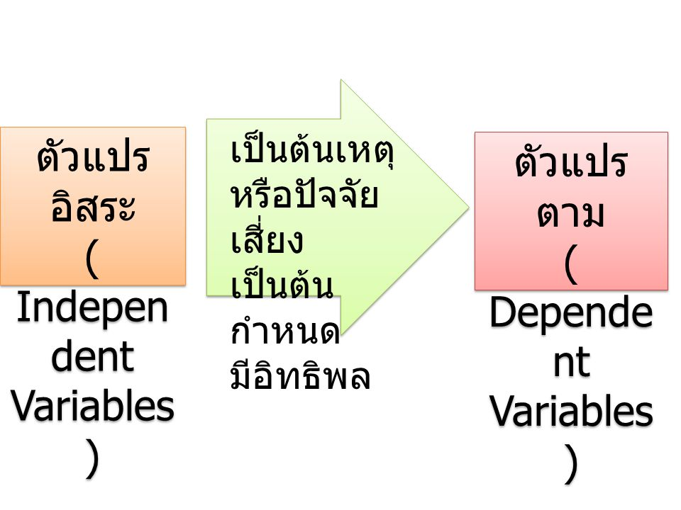 ( Independent Variables ) ตัวแปรตาม ( Dependent Variables )