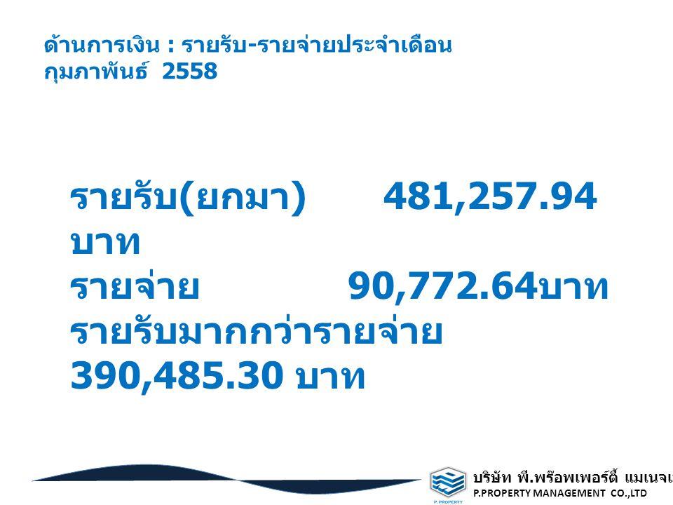 รายรับมากกว่ารายจ่าย 390,485.30 บาท