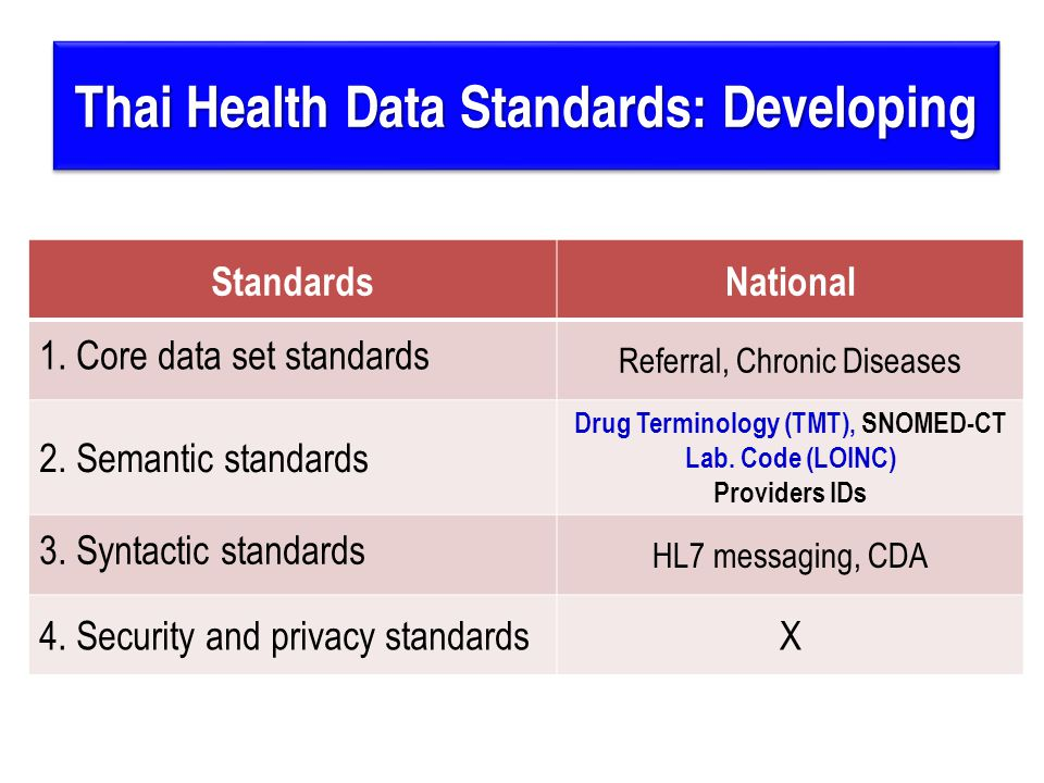 Thai Health Data Standards: Developing