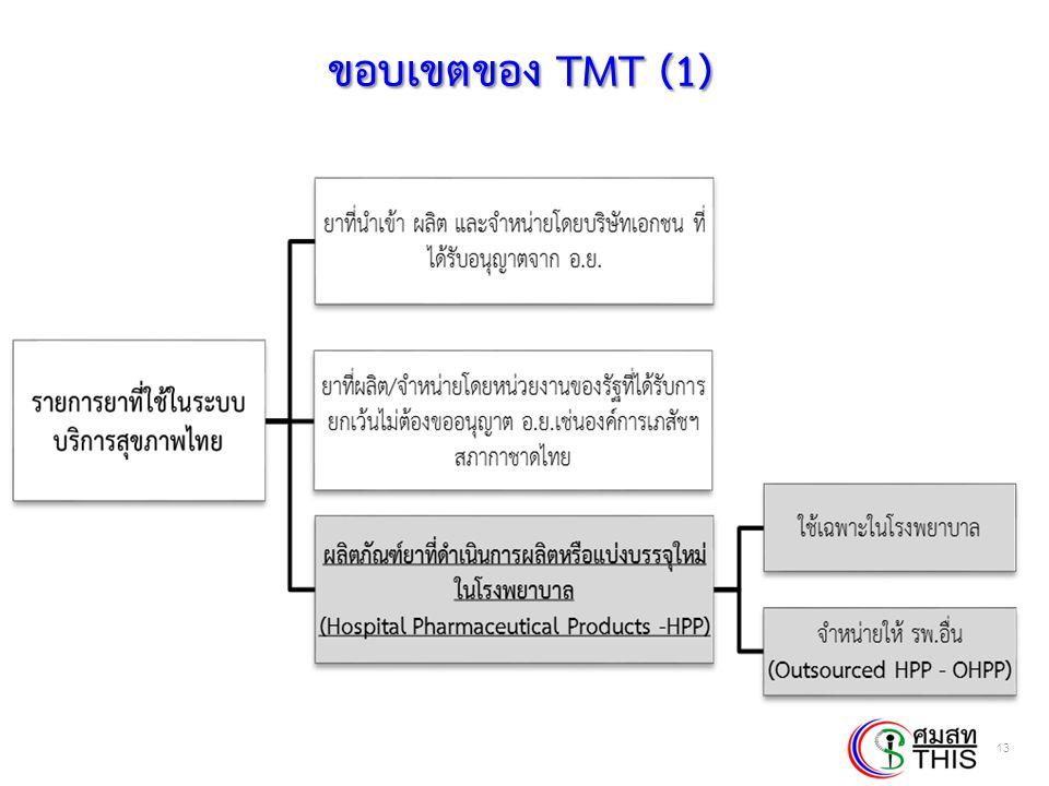 ขอบเขตของ TMT (1)