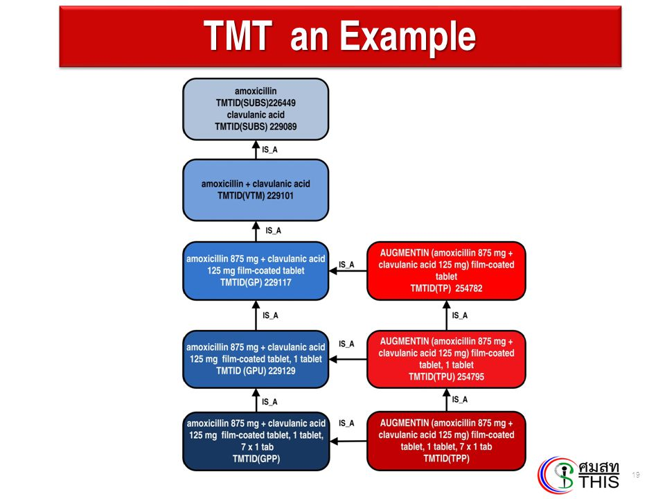TMT an Example