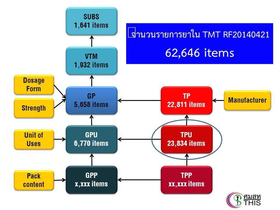 จำนวนรายการยาใน TMT RF20140421 62,646 items