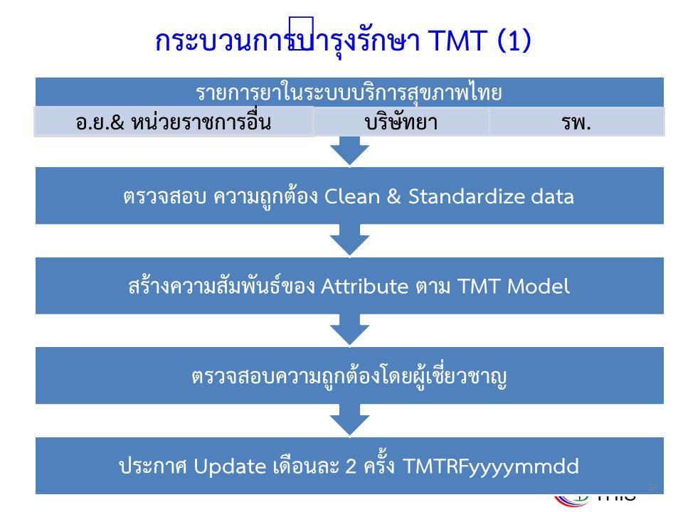 กระบวนการบำรุงรักษา TMT (1)