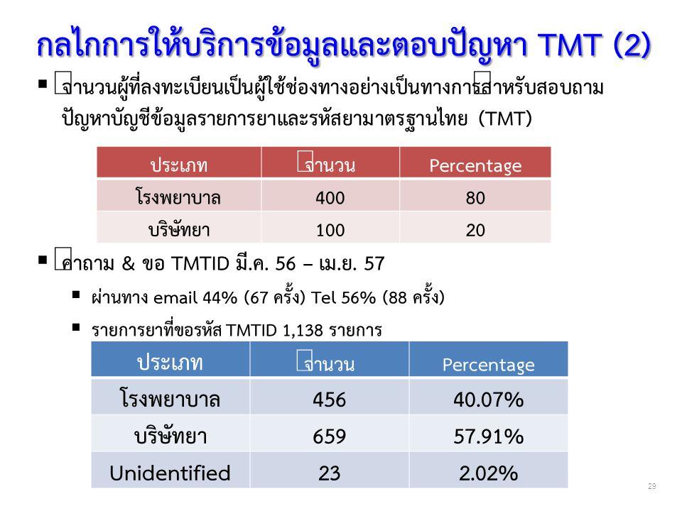 กลไกการให้บริการข้อมูลและตอบปัญหา TMT (2)