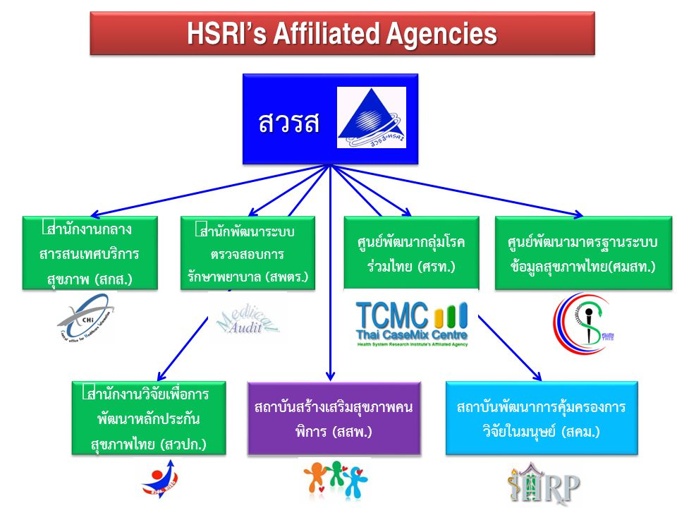 สวรส HSRI's Affiliated Agencies