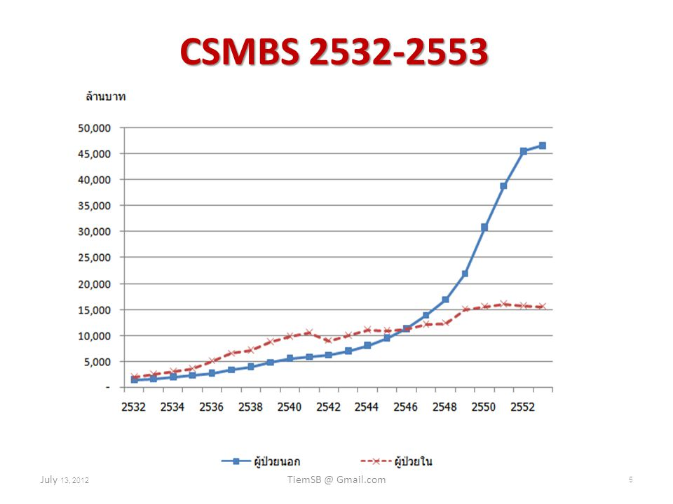 CSMBS 2532-2553 July 13, 2012 TiemSB @ Gmail.com