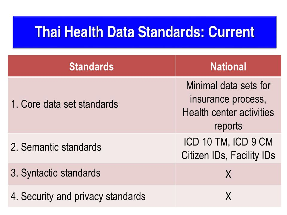 Thai Health Data Standards: Current