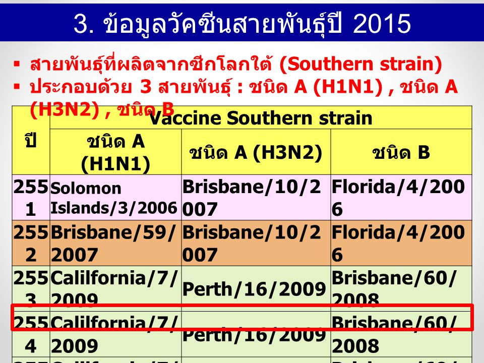 Vaccine Southern strain