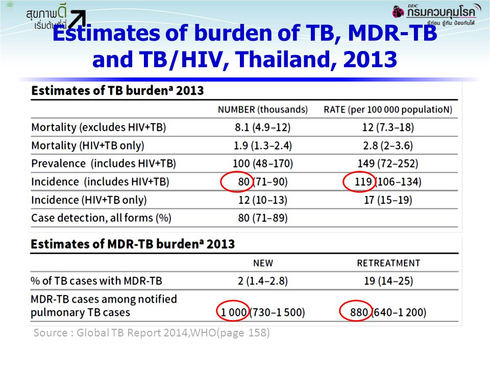 Estimates of burden of TB, MDR-TB and TB/HIV, Thailand, 2013