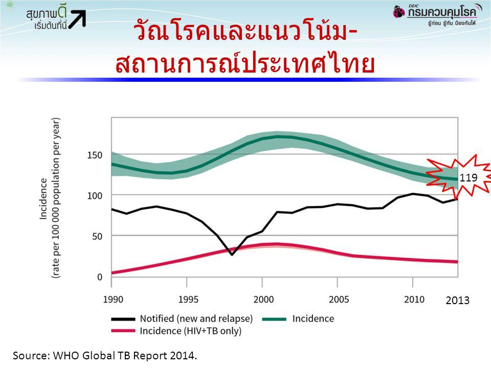 วัณโรคและแนวโน้ม- สถานการณ์ประเทศไทย