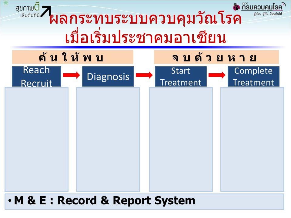 ผลกระทบระบบควบคุมวัณโรค เมื่อเริ่มประชาคมอาเซียน