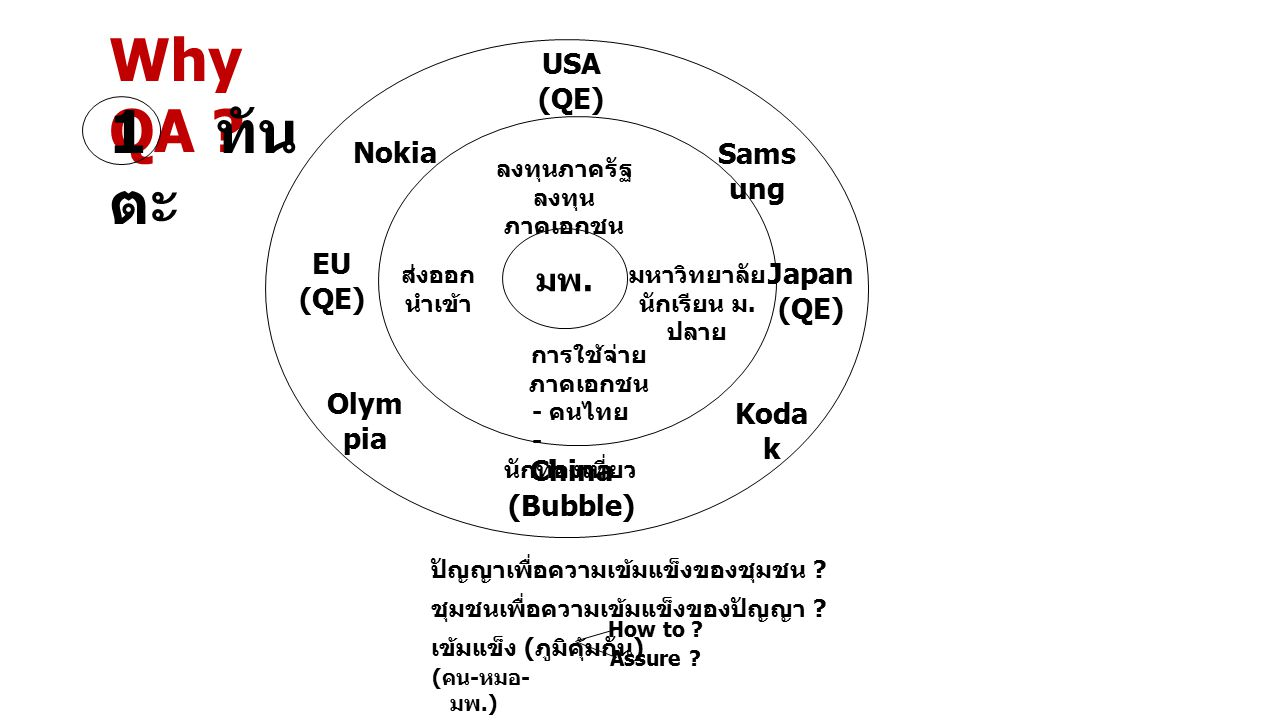 Why QA 1 ทันตะ มพ. USA (QE) Nokia Samsung EU Japan (QE) (QE) Olympia