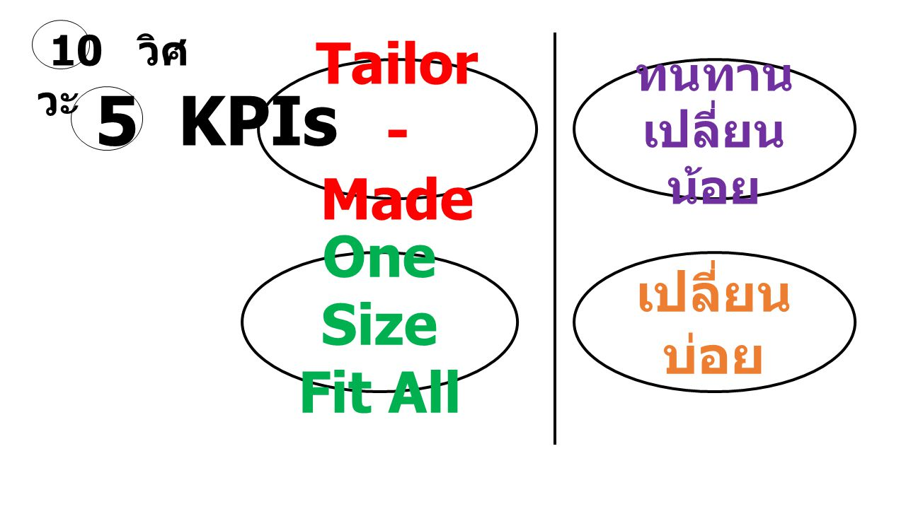 5 KPIs Tailor - Made One Size Fit All เปลี่ยนบ่อย ทนทาน เปลี่ยนน้อย