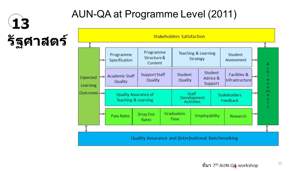 AUN-QA at Programme Level (2011)
