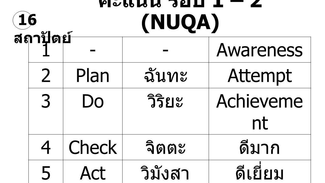 คะแนน รอบ 1 – 2 (NUQA) 1 - Awareness 2 Plan ฉันทะ Attempt 3 Do วิริยะ
